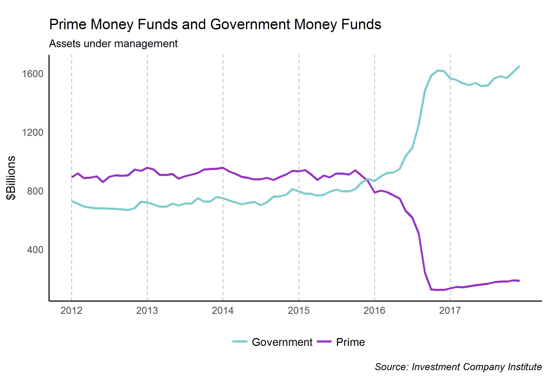 Prime Money Funds and Government Funds Chart