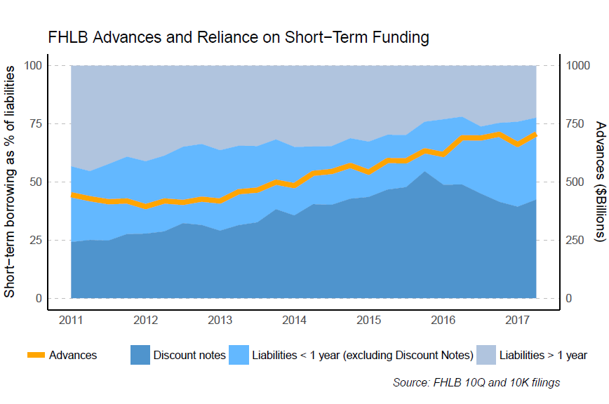 FHLB Advances and Reliance on Short-Term Funding