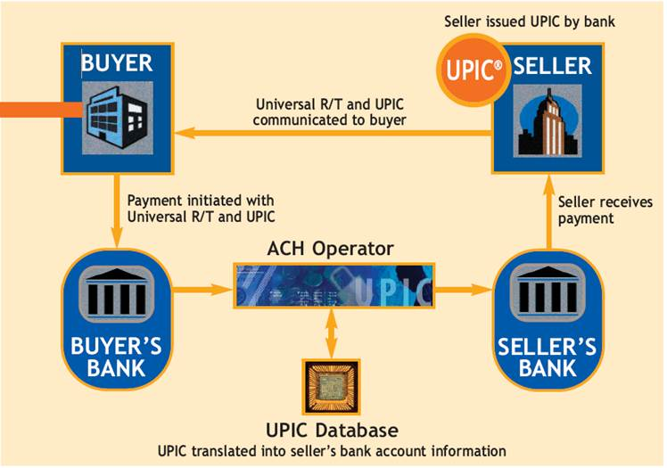 ACH How UPIC Works